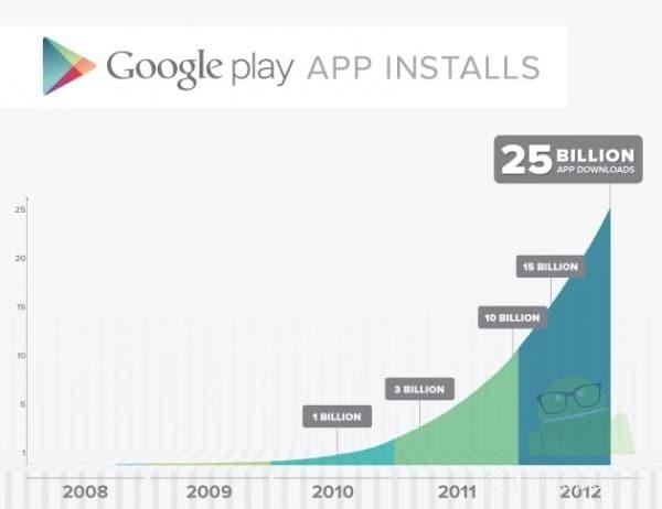 25 milliards téléchargement Google Play Store