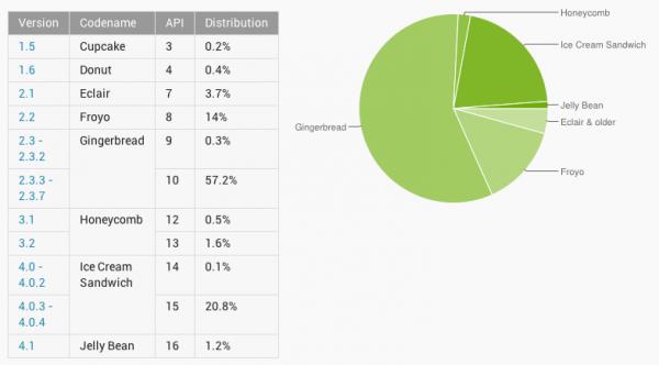 Répartitions des versions d'Android en Septembre 2012