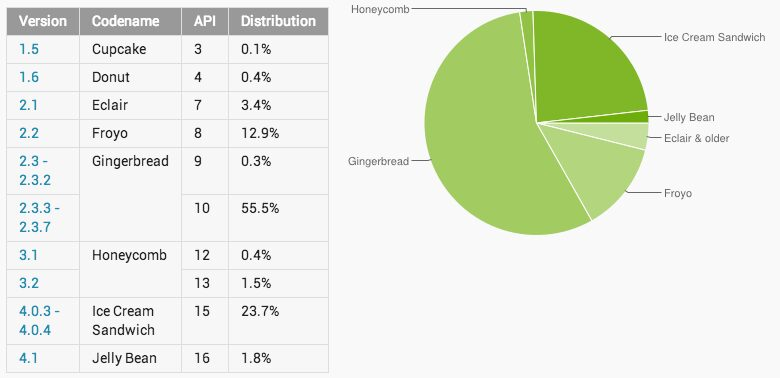 Repartition Versions Android Octobre 2012