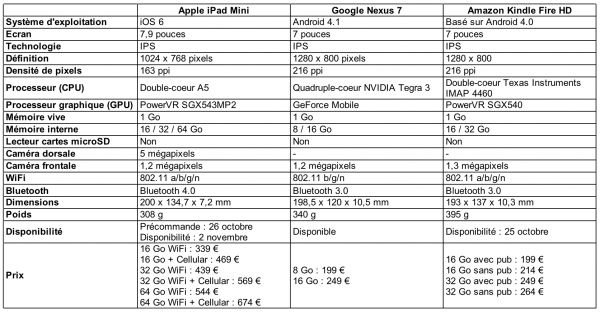 comparatif iPad Mini Google Nexus 7 Kindle Amazon