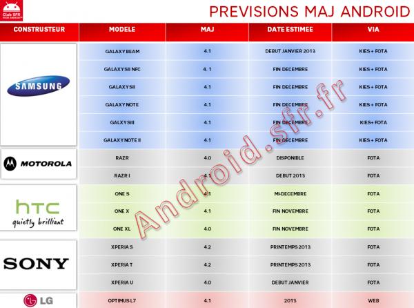 Previsions-MAJ-android-SFR-13 novembre 2012