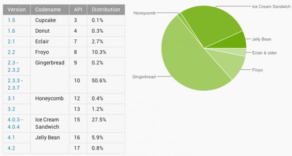 version android dec 2012