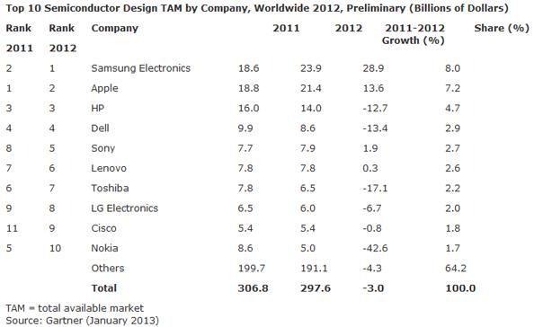Puces Samsung
