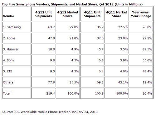 Stats constructeurs mobiles 4eme 2012