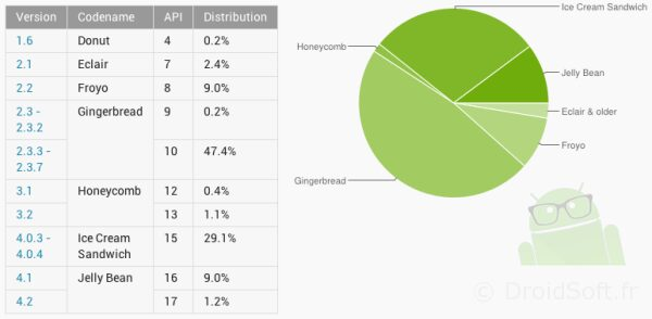 repartition versions android os janvier 2013