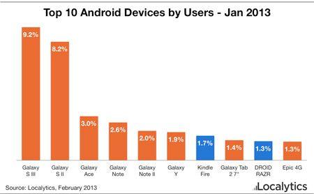 Samsung mange Android