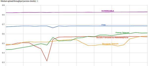 Stats opérateurs BP ascendant