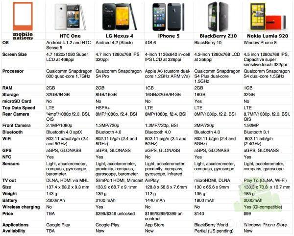 htc one versus nexus 4 iphone 5 blackberry z10 lumia 920 specifications