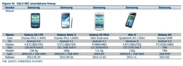 samsung lineup 2013 galaxy S4