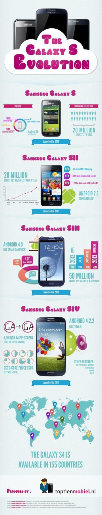infographie évolution Samsung Galaxy S