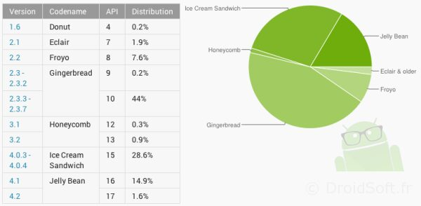 repartition android version mars 2013