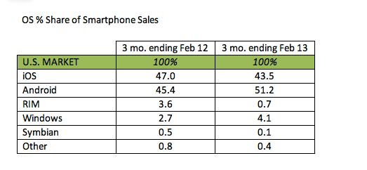 Stats USA Android 2013