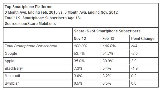Stats usa OS 2013