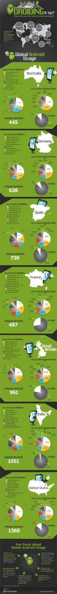 android phone les plus vendus par pays