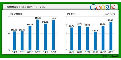 finance google trimestre debut annee