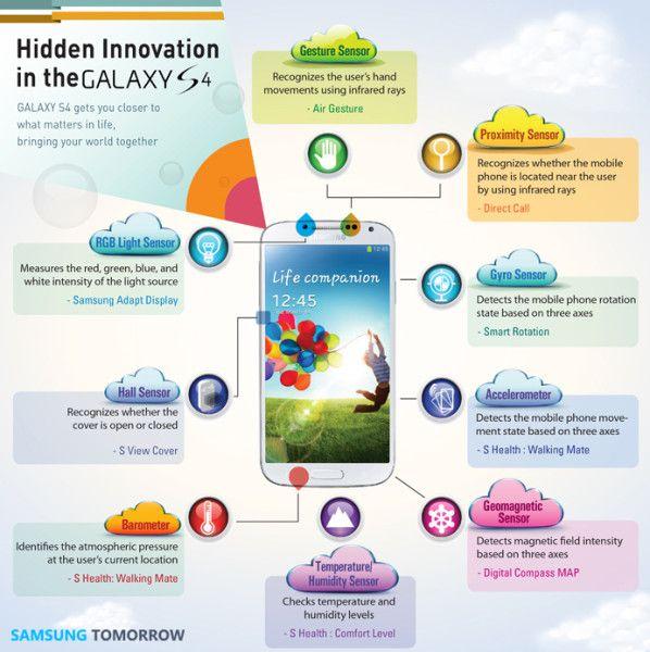 Galaxy S4 innovation