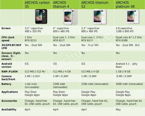 nouveaux archos android phone