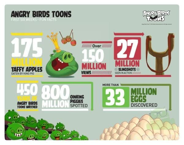 angry birds toons infographie