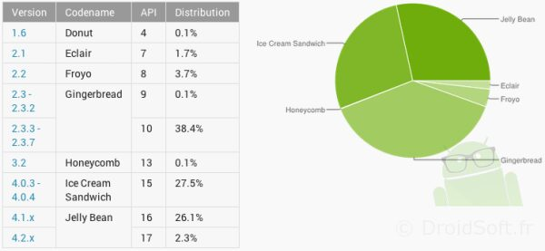 repartition mai android version