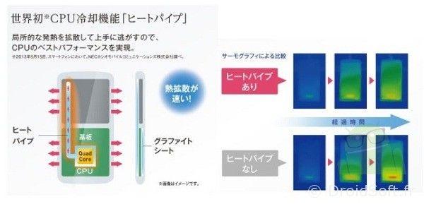 refroidissement liquide iPhone 5S iPhone 6 iPad Mini 2