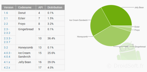 repartition google Android debut juin 2013