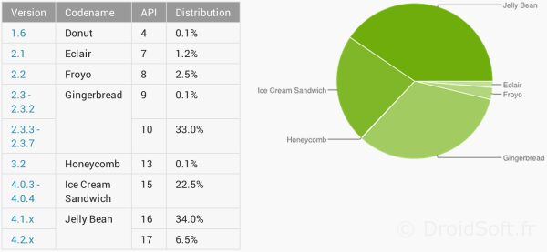 repartition android versions aout