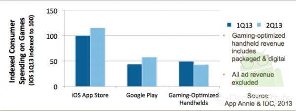 etude ventes jeux