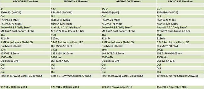 archos titanium phone
