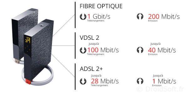 freebox fibre debit hausse 2013