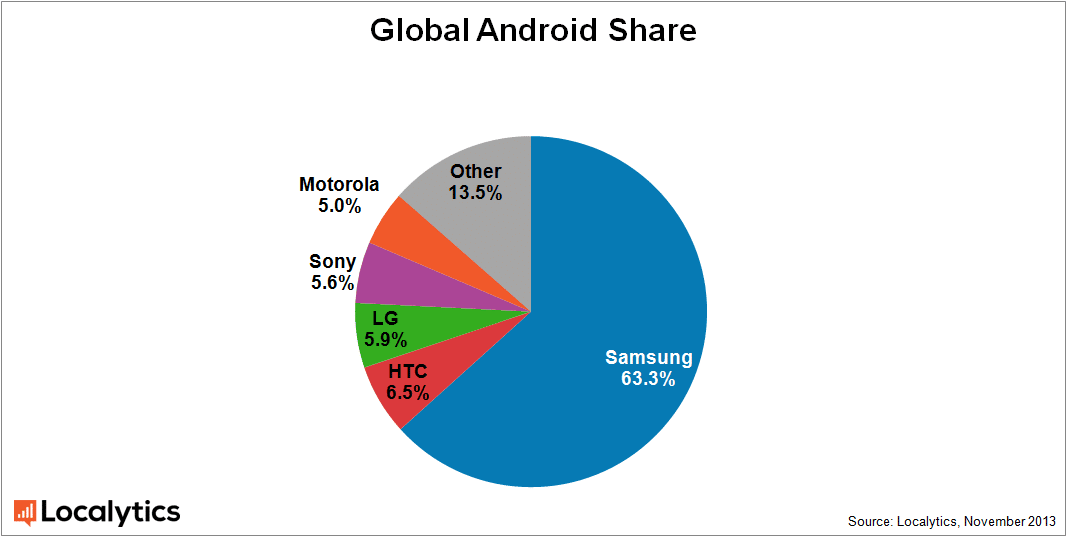 android market share global