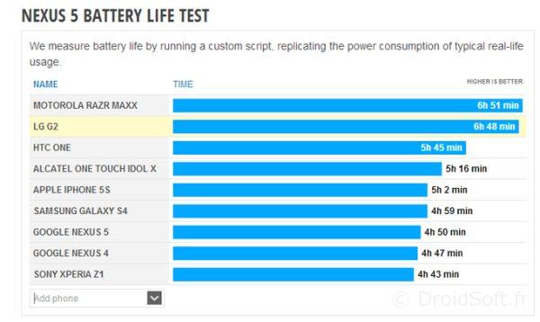 autonomie nexus 5 iphone 5S nexus 4 Xperia Z1