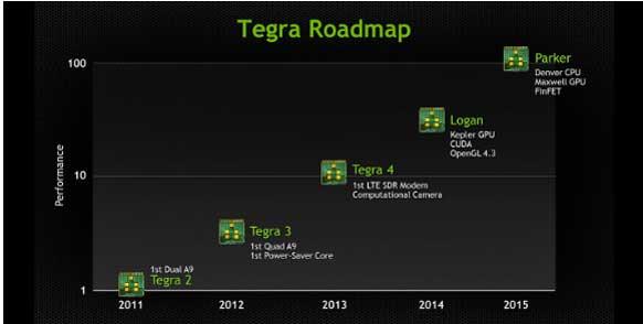 Nvidia Tegra cinq