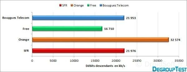 free orange sfr bouygues 4G benchmark