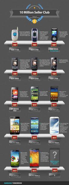 samsung vendus a 10 millions note 3 et S4