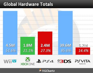 worldwide_totals ps4 xbox one