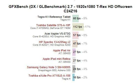 benchmark nvidia k1 tegra