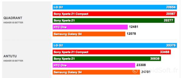 benchmark xperia antutu Z1 Z1 compact htc one galaxy s4 iphone 5S