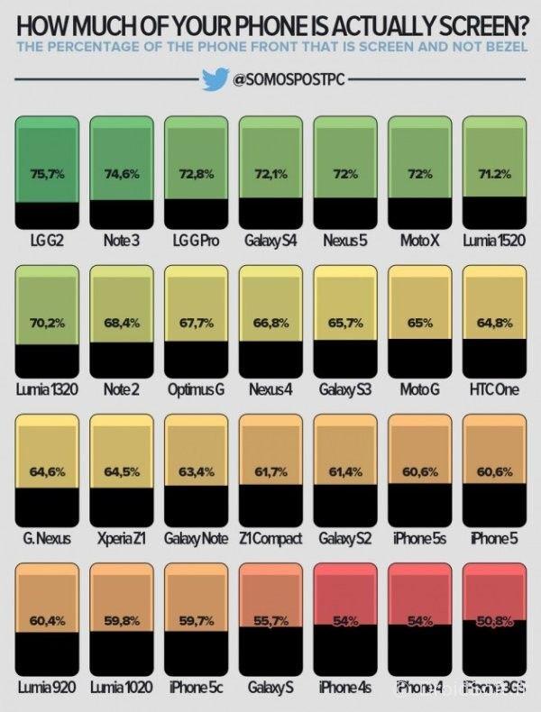 infographie-ecrans nexus 5 iphone 5S note 3 g2 Z1