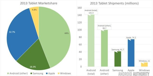 tablette samsung apple stat