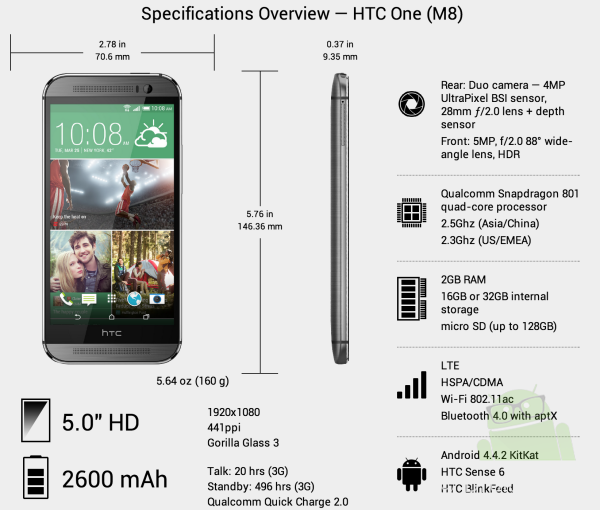 htc one 2014 m8 test