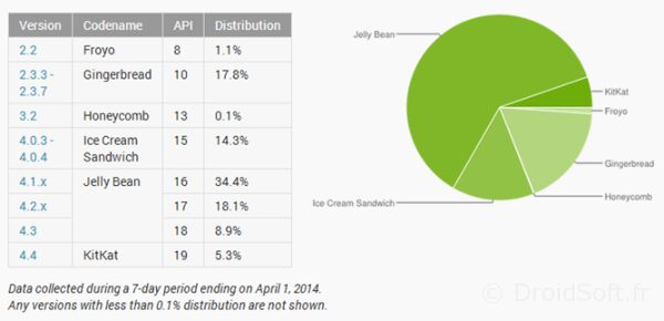 repartition android avril 2104