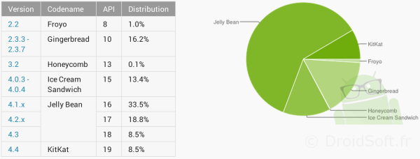 repartition android mai 2014