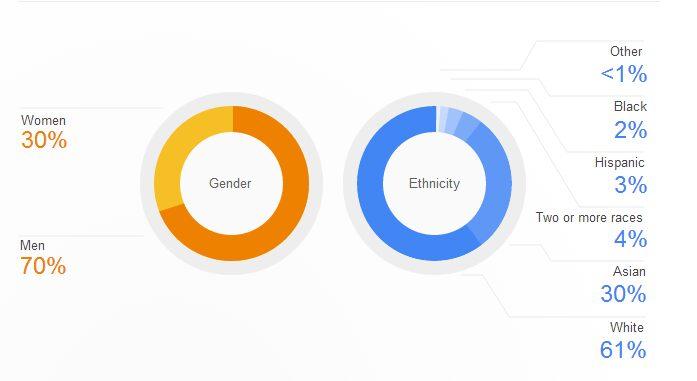 stat race google