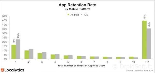 app-retention android