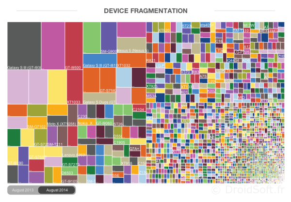 fragmentation android