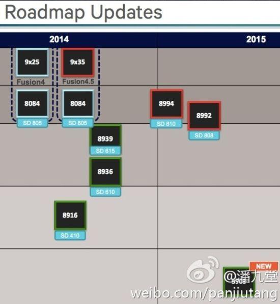snapdragon roadmap