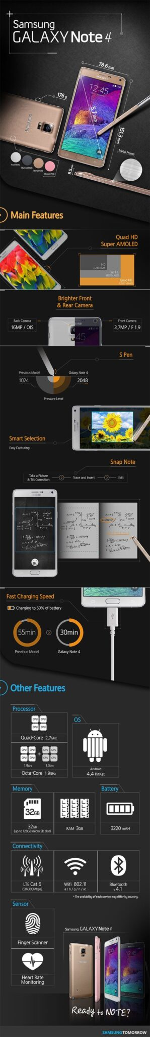 galaxy-note-4-infographie specs prix
