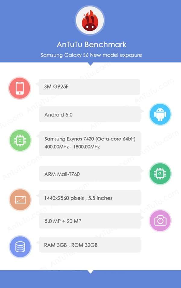 Samsung Galaxy S6 ?, Déjà un test du Samsung Galaxy S6 ?