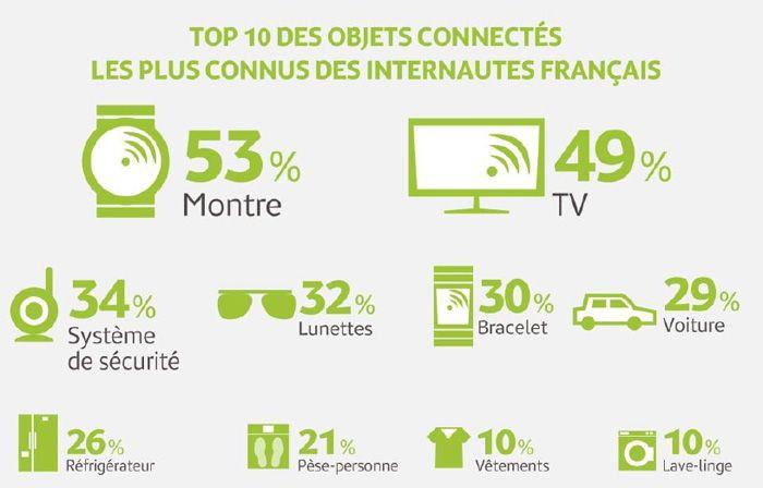 objets connectés, Les 10 objets connectés, les + populaires chez les Français