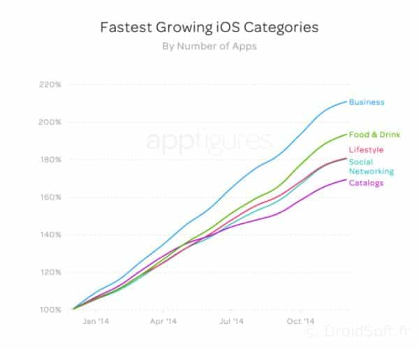 fastest_growth_apps_apple